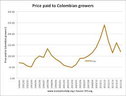 Arabica Coffee Bean Price Chart Price Of Raw Coffee On Commodity Markets Economics Help