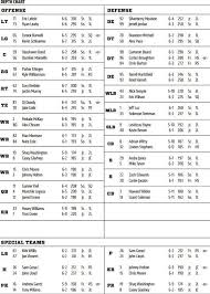 Memphis Depth Chart Cincinnati Bearcats Depth Chart For Memphis Down The Drive