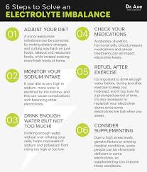 Symptoms Of Electrolyte Imbalance Plus How To Solve It Dr