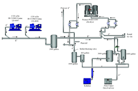 Compressed Air Flow Chart Analysis Of Current Air Compressors And Dryers In A System