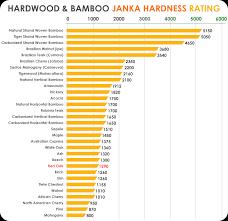 hardwood and bamboo janka hardness