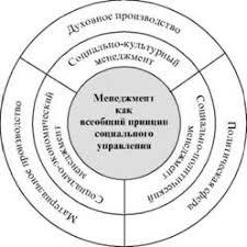 Менеджмент как наука и искусство социального управления  Менеджмент как всеобщий принцип социального управления