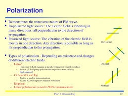 Transverse Nature Of Light Optical Fibre Communication Systems Ppt Download