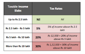 Income Tax Rate Chart For Ay 2019 20 Is Your Income Tax Really Zero Nil For Rs 5 Lakh Income
