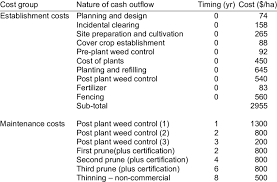 What Is Cash Outflows Cash Outflows And Timing Associated With A Two Species Plantation