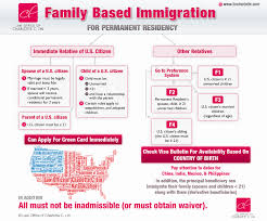 Green Card Office Immigration Through Family And Spouse Hoops To Go Through