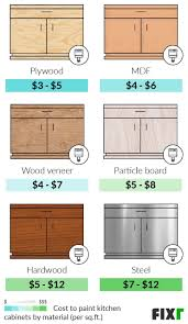 average cost to paint a kitchen