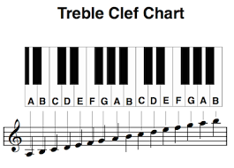 Piano Note Chart Learn Treble Clef Notes