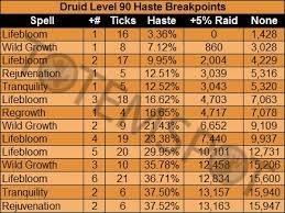 Resto Druid Pve Guide 5 0 4