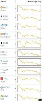Mek Price Chart