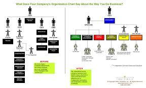Ceo Coo Cfo Organizational Chart Bedowntowndaytona Com