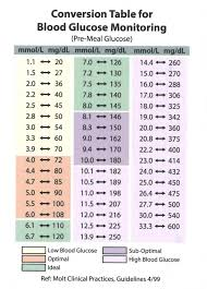 How Do I Convert Mg Dl To Mmol L