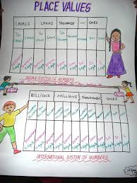 International Counting System Chart Chart On Indian And International Number System Smart