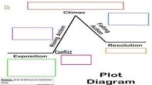 Plot Elements Plot Elements Plot Diagram Practice Review And Quiz