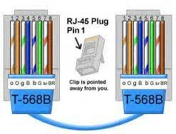 similiar cat wall plug diagram keywords yuk blog cat5e t568a b crossover jack modular and faceplate