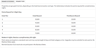 The Most You Should Pay For A Hotel Marriott Dem Flyers