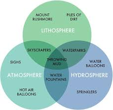 Venn Diagram Of Real And Fake Science Chart Of Spheres School Project Pinterest Science Earth