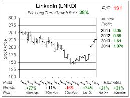 Linkedin Reports Tonight School Of Hard Stocks