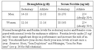 Running Writings Ferritin Hemoglobin And Iron Deficiency