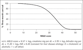 Meld Score Survival Chart Cirrhosis And Chronic Liver Failure Part Ii Complications