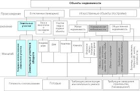 Асаул А Н Карасев А В Экономика недвижимости Классификация  Классификация объектов недвижимости