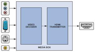 hdmi schematic wiring diagram wiring diagram and schematic design hdmi wiring schematic nilza