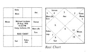 Michael Jackson Astrology Death Chart Horoscope Analysis On Michael Jacksons Death Astrologer