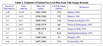 Prolactin Level Chart Sea Level