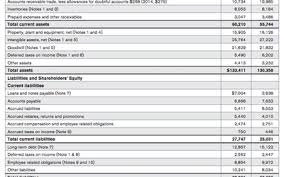 How To Calculate Working Capital On The Balance Sheet