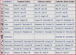 Bible Numerics Chart Biblical Numerology Chart