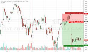 Fcau Stock Price And Chart Nyse Fcau Tradingview