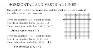 standard form to vertex 5 today we will use graph a line the is x sl