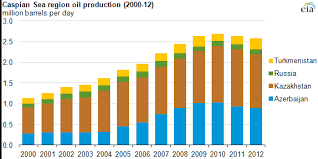 Oil And Natural Gas Production Is Growing In Caspian Sea