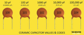 Ceramic Capacitor Chart Capacitor Value Calculator And Code Calculator The Geek Pub
