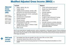 Income Chart For Obamacare Subsidies Do I Qualify For An Obamacare Subsidy