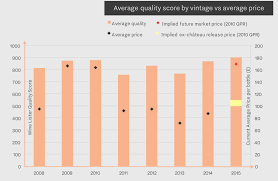Primeur 2015 A Close Look At The Release Prices Wine