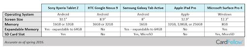 Tablet Comparison 2017 Chart 58 Abundant Comparison Chart For Tablets