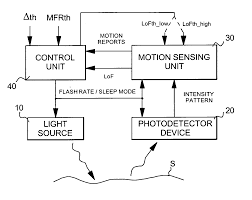 block diagram of mouse the wiring diagram usb optical mouse circuit diagram diagram block diagram