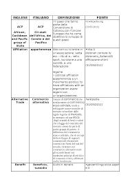 Glossario inglese italiano economia europea - Docsity