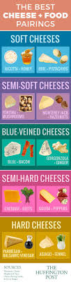 All The Best Cheese And Food Pairings In One Chart Cheese