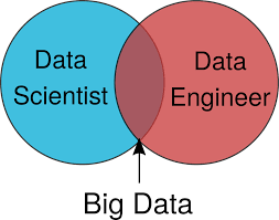 Limited And Unlimited Government Venn Diagram Data Engineers Vs Data Scientists Oreilly