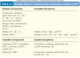 Soluble Or Insoluble In Water Chart Which Of The Following Substances Are Insoluble In Water