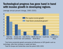 technology in developing countries essay