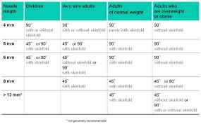 Injection Needle Size Chart Injection Needle Sizes Chart Www Bedowntowndaytona Com