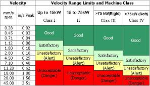 63 Circumstantial Severity Chart