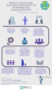High Interpersonal Skills Building Proficiency In Interpersonal Communication Spanish
