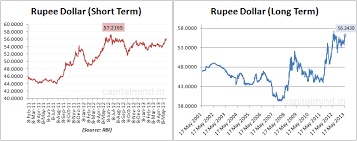 Dollar Rupee Chart Chart The Rupee Goes Beyond Rs 56 A Dollar Capitalmind