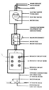 house wiring 200 amp the wiring diagram cdc electric entire content house wiring