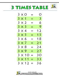 Three Times Table Chart Pin On Ashton School Help