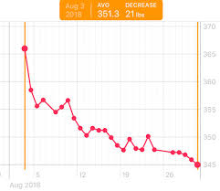 Monthly Weight Loss Chart Weight Loss Chart August Album On Imgur